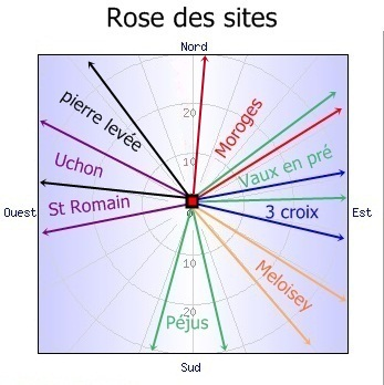 Rose des sites